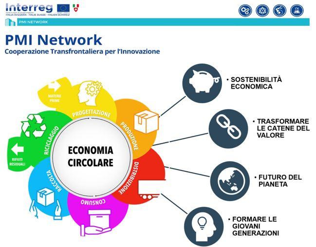 """PMI Network/Tech day """"La trasformazione delle catene del valore nel contesto dell'economia circolare"""" – martedì 12 ottobre alle 16.30"""